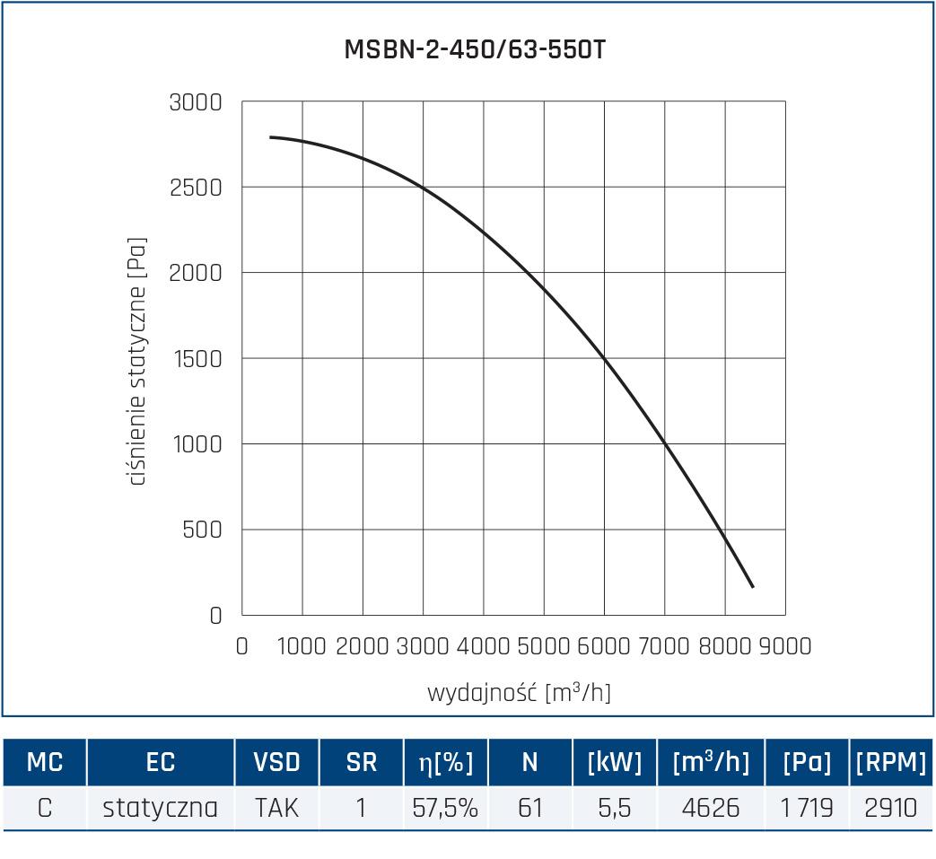 Wentylator promieniowy MSBN 32