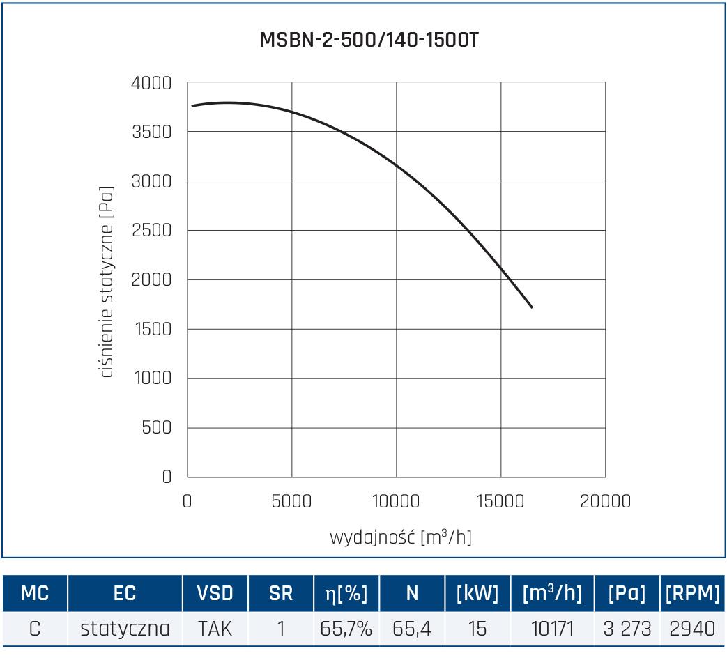 Wentylator promieniowy MSBN 54
