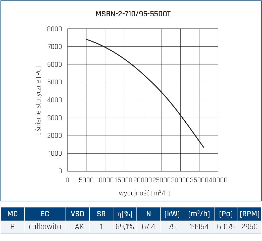 Wentylator promieniowy MSBN 70