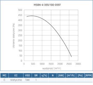 Wentylator promieniowy MSBN 18