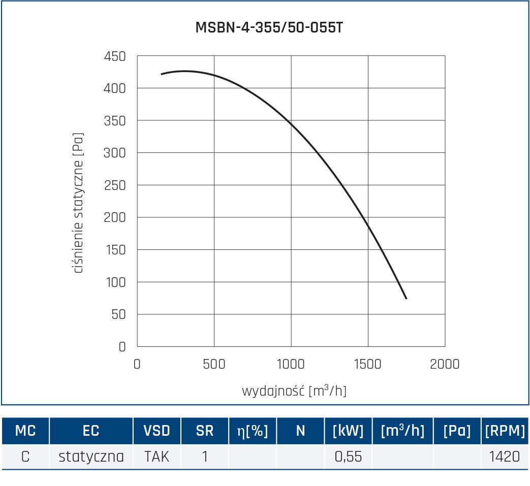 Wentylator promieniowy MSBN 10