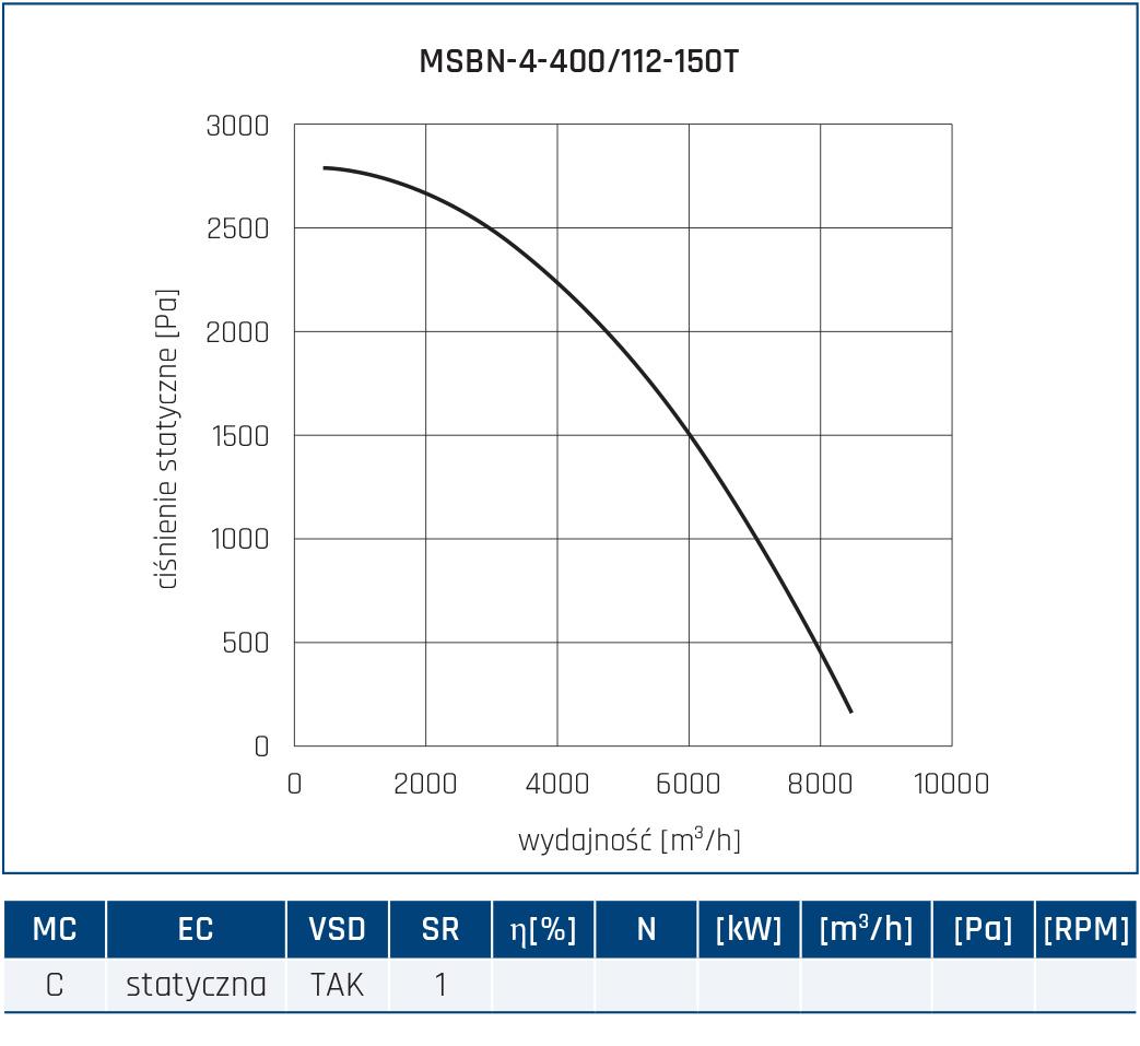 Wentylator promieniowy MSBN 30
