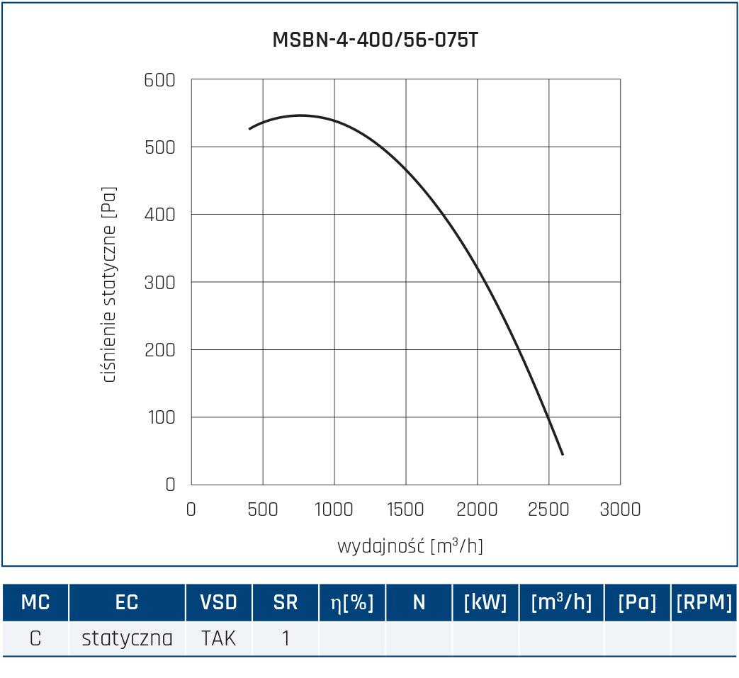 Wentylator promieniowy MSBN 22