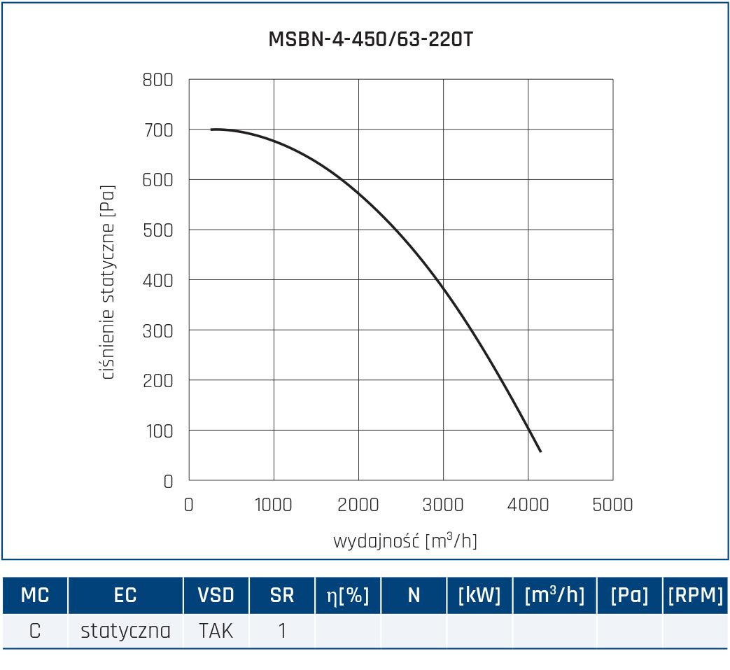 Wentylator promieniowy MSBN 34