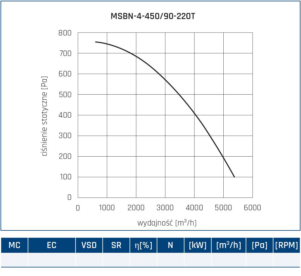 Wentylator promieniowy MSBN 38