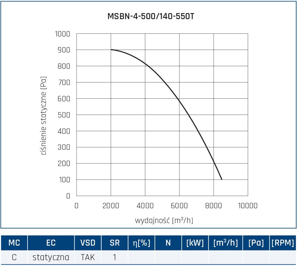 Wentylator promieniowy MSBN 56