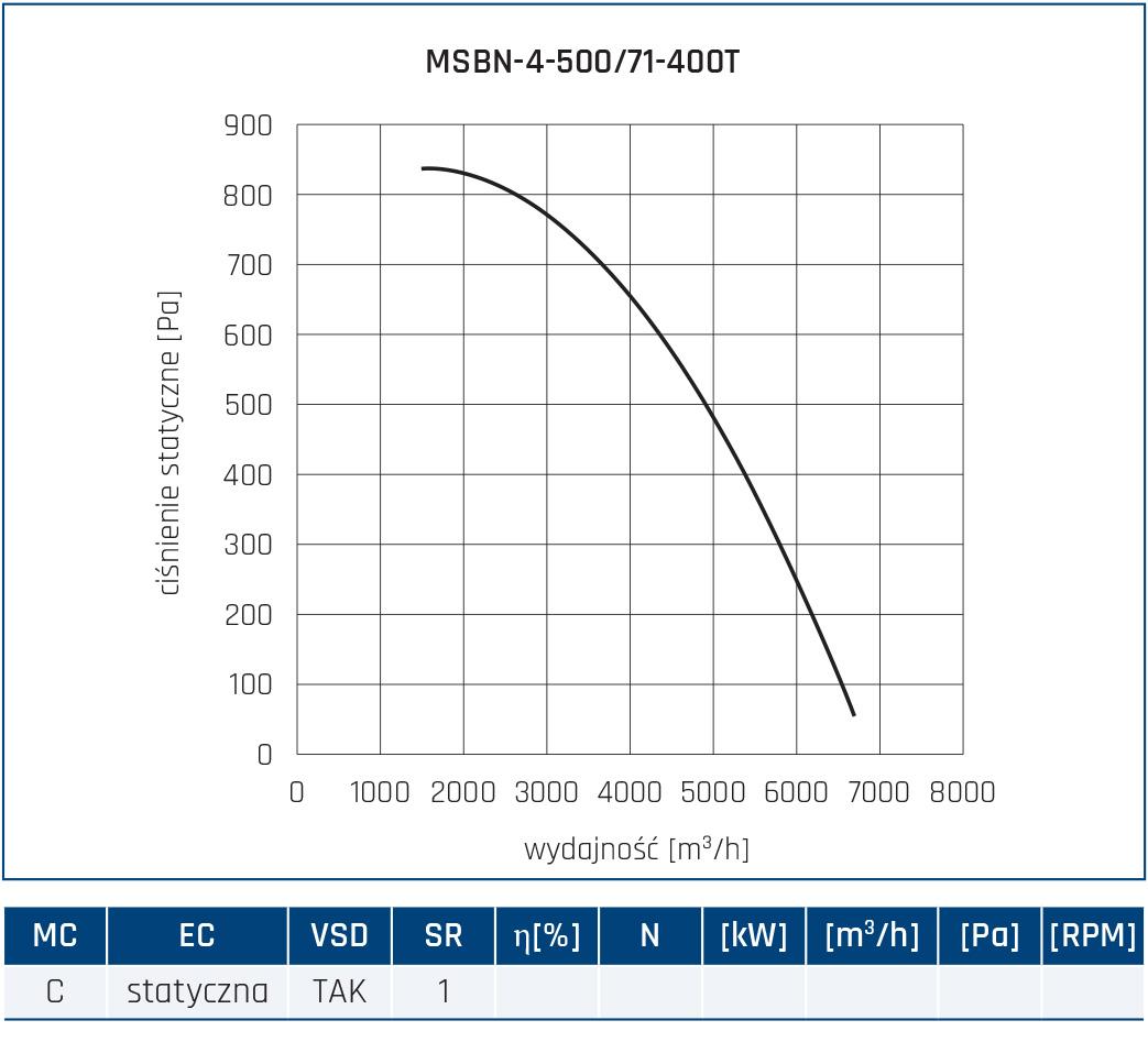 Wentylator promieniowy MSBN 48