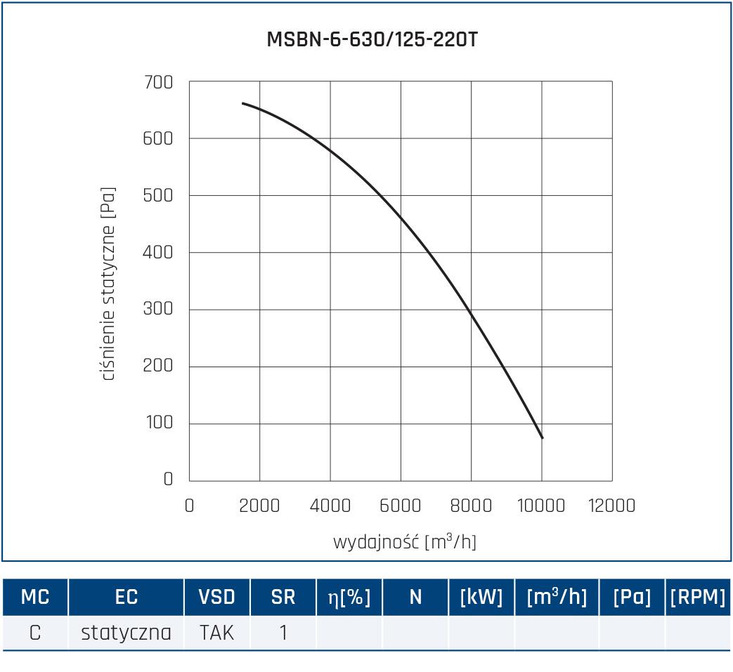 Wentylator promieniowy MSBN 64