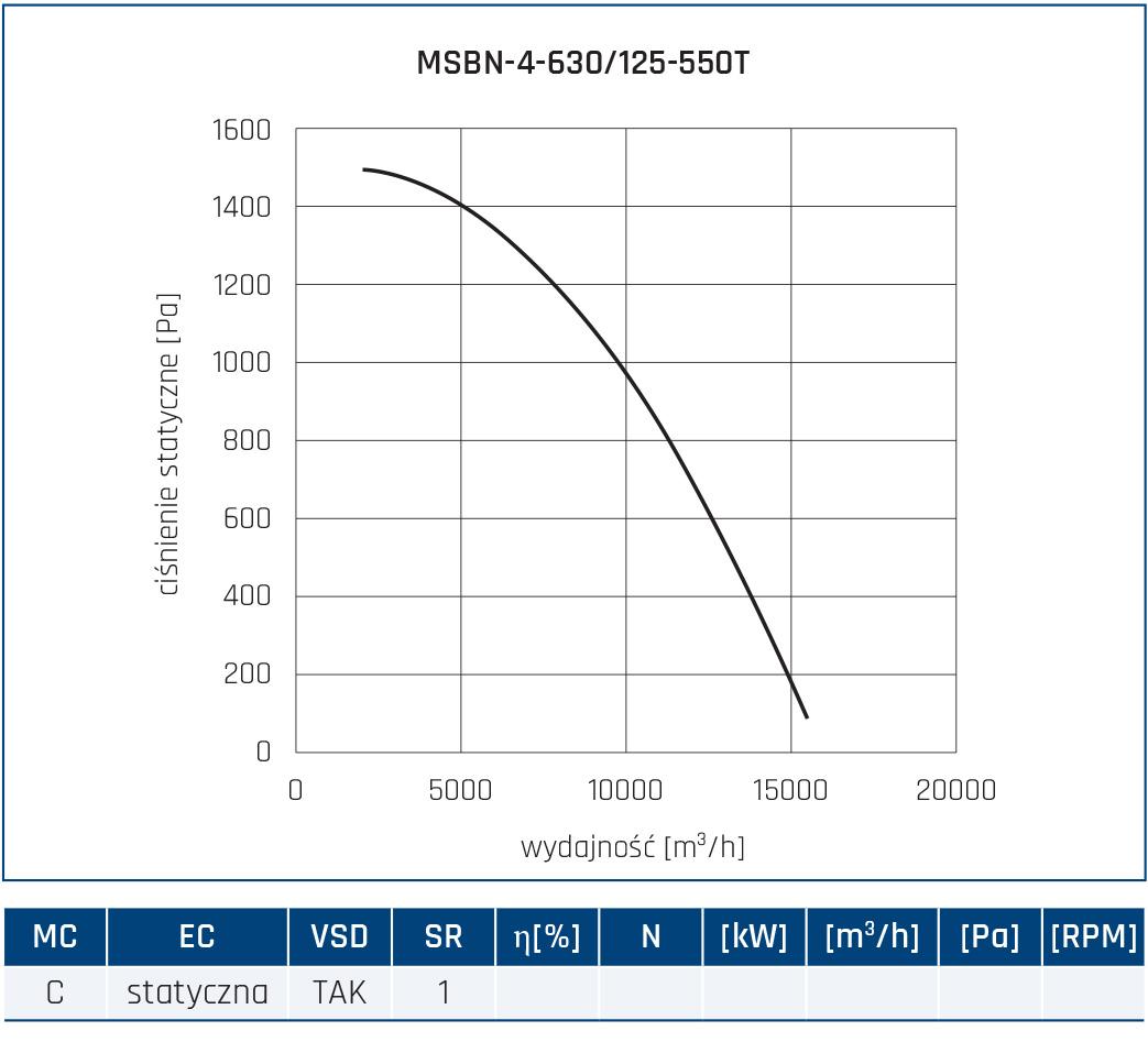 Wentylator promieniowy MSBN 62
