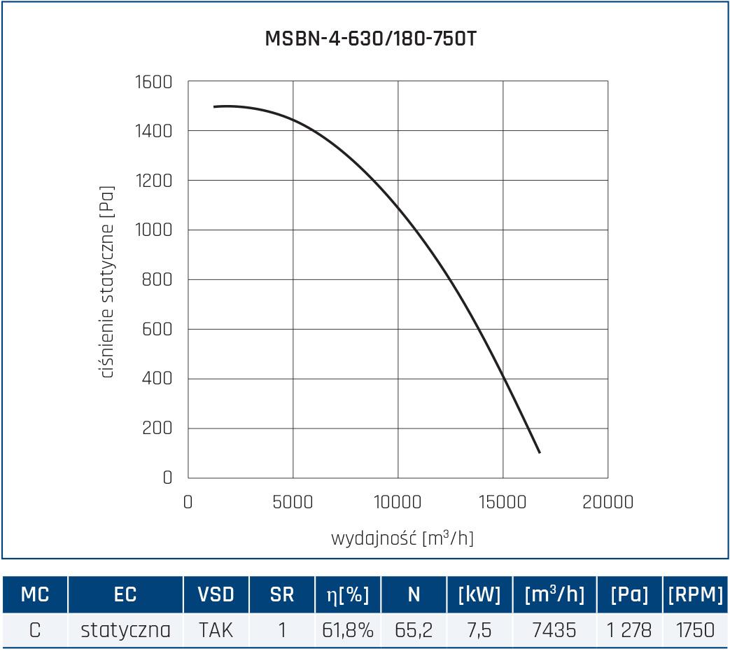 Wentylator promieniowy MSBN 66