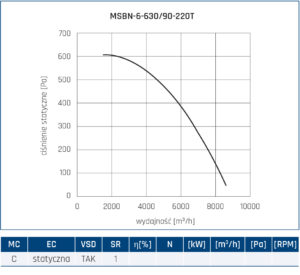 Wentylator promieniowy MSBN 60