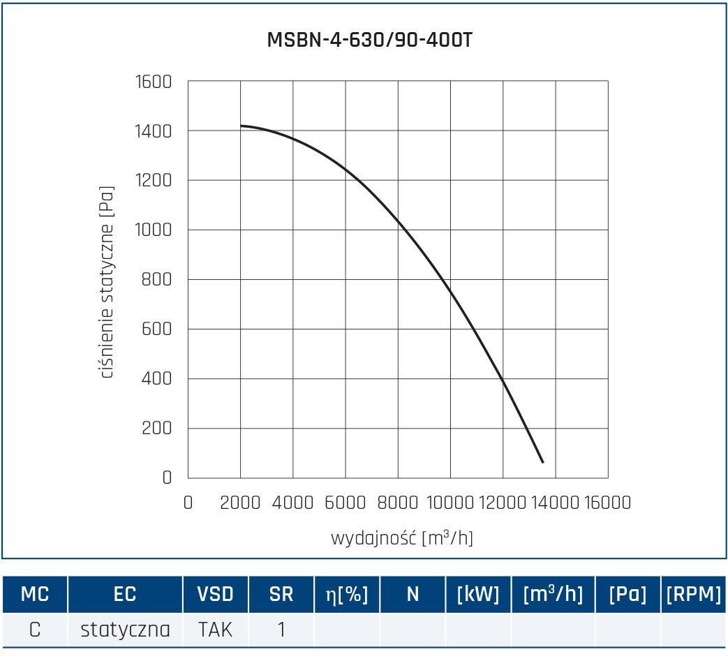 Wentylator promieniowy MSBN 58