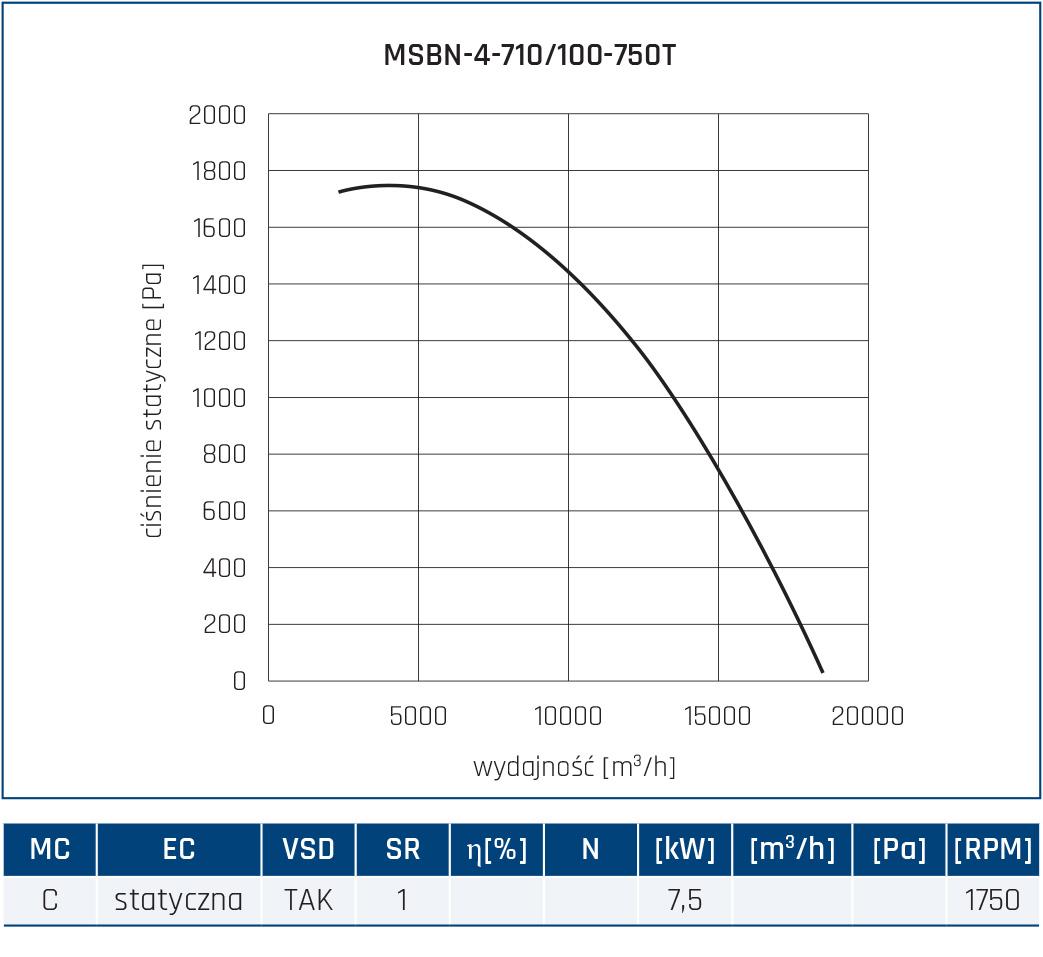 Wentylator promieniowy MSBN 72