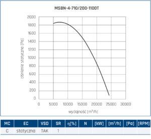 Wentylator promieniowy MSBN 76