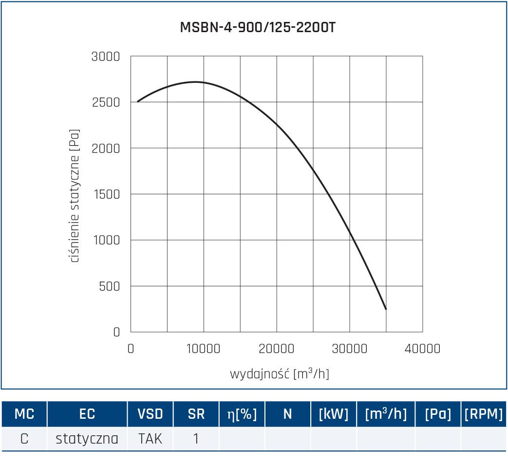 Wentylator promieniowy MSBN 80