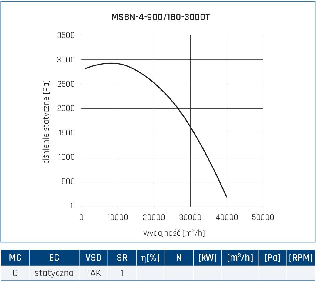 Wentylator promieniowy MSBN 84