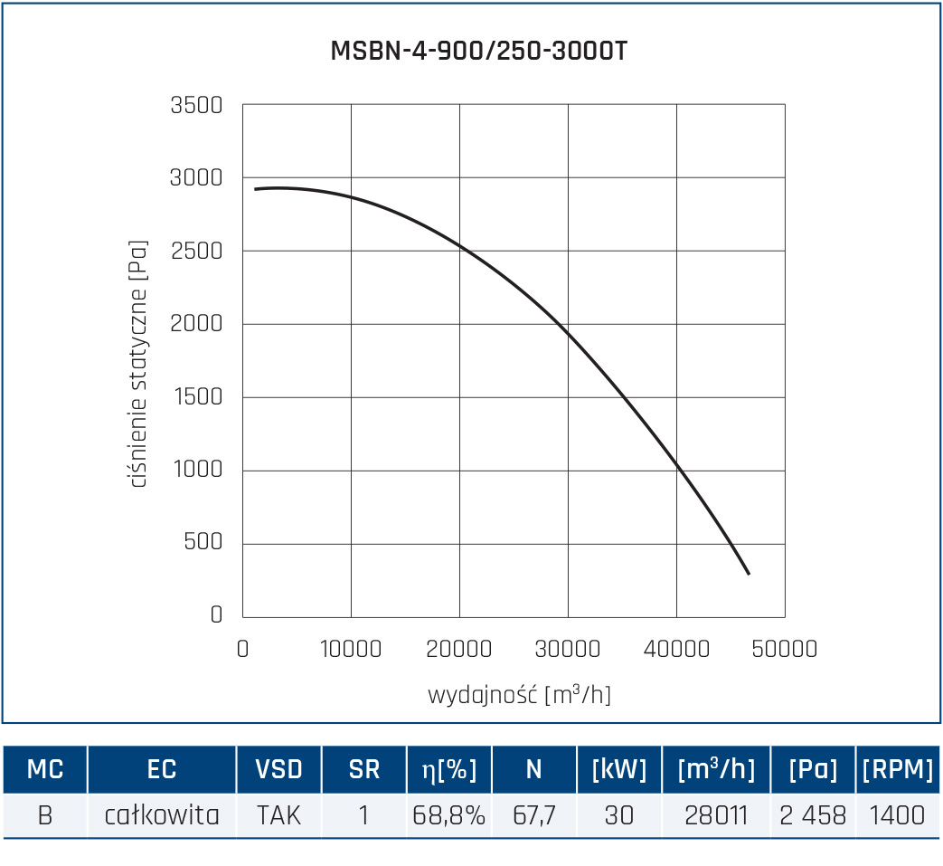 Wentylator promieniowy MSBN 88