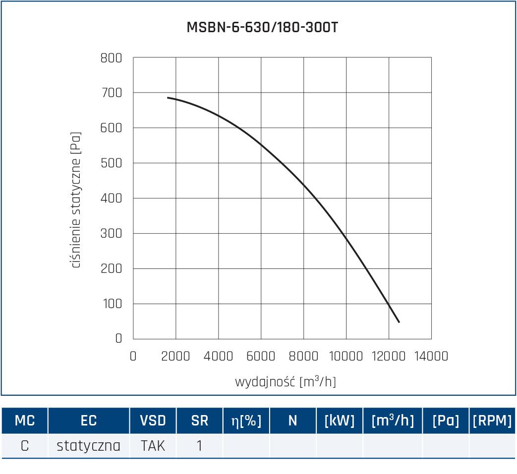 Wentylator promieniowy MSBN 68