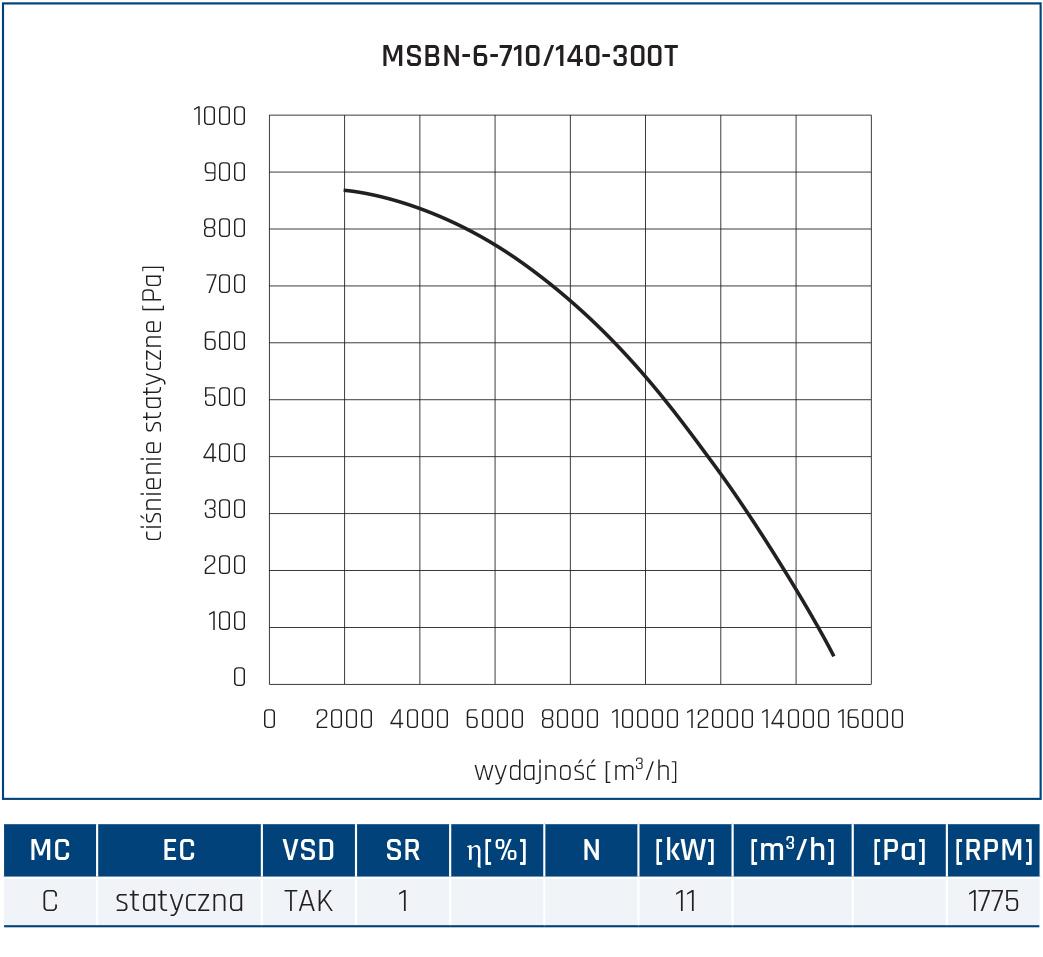 Wentylator promieniowy MSBN 78