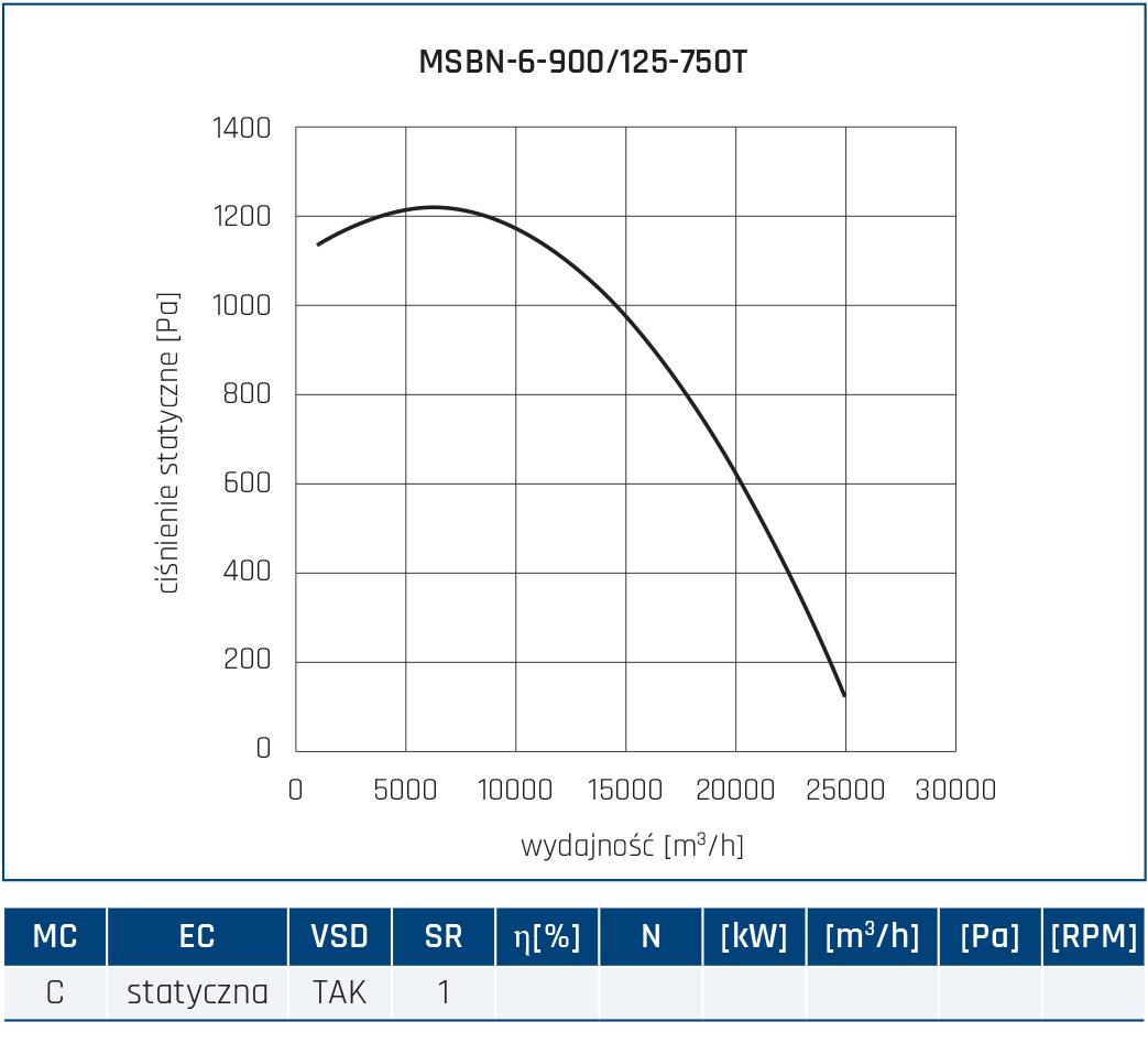 Wentylator promieniowy MSBN 82