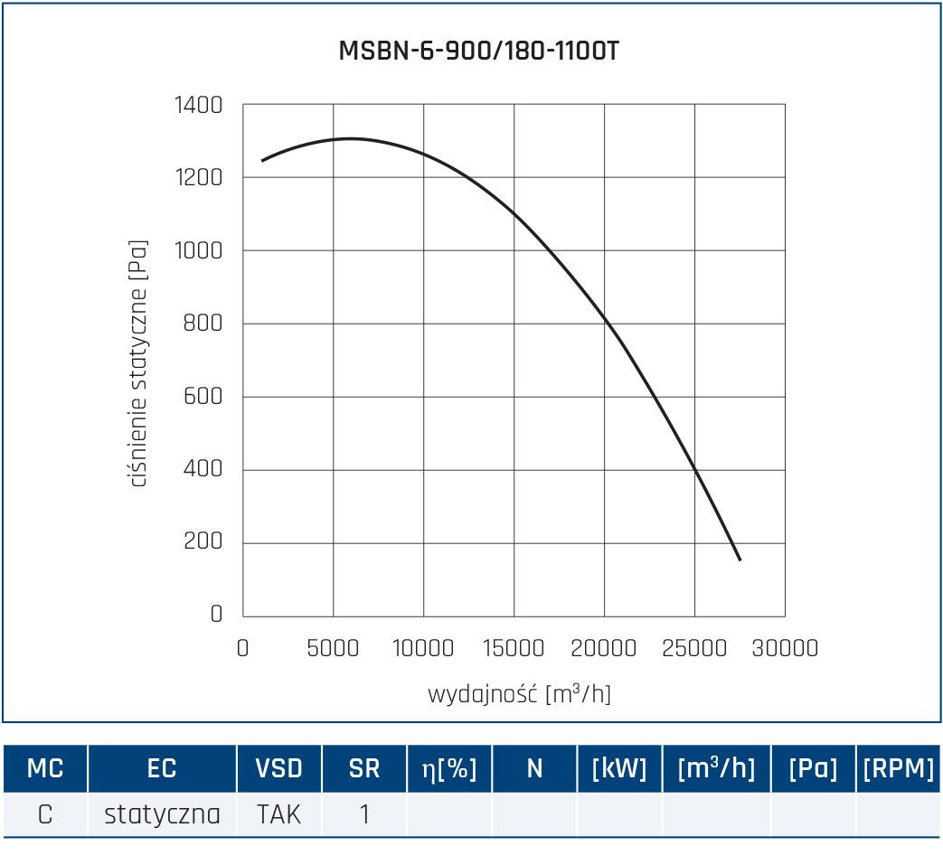 Wentylator promieniowy MSBN 86