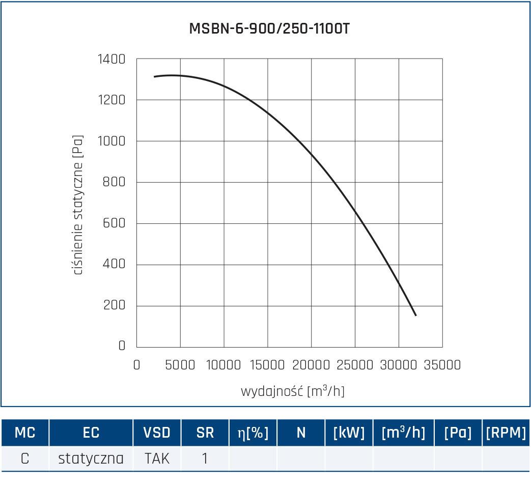 Wentylator promieniowy MSBN 90