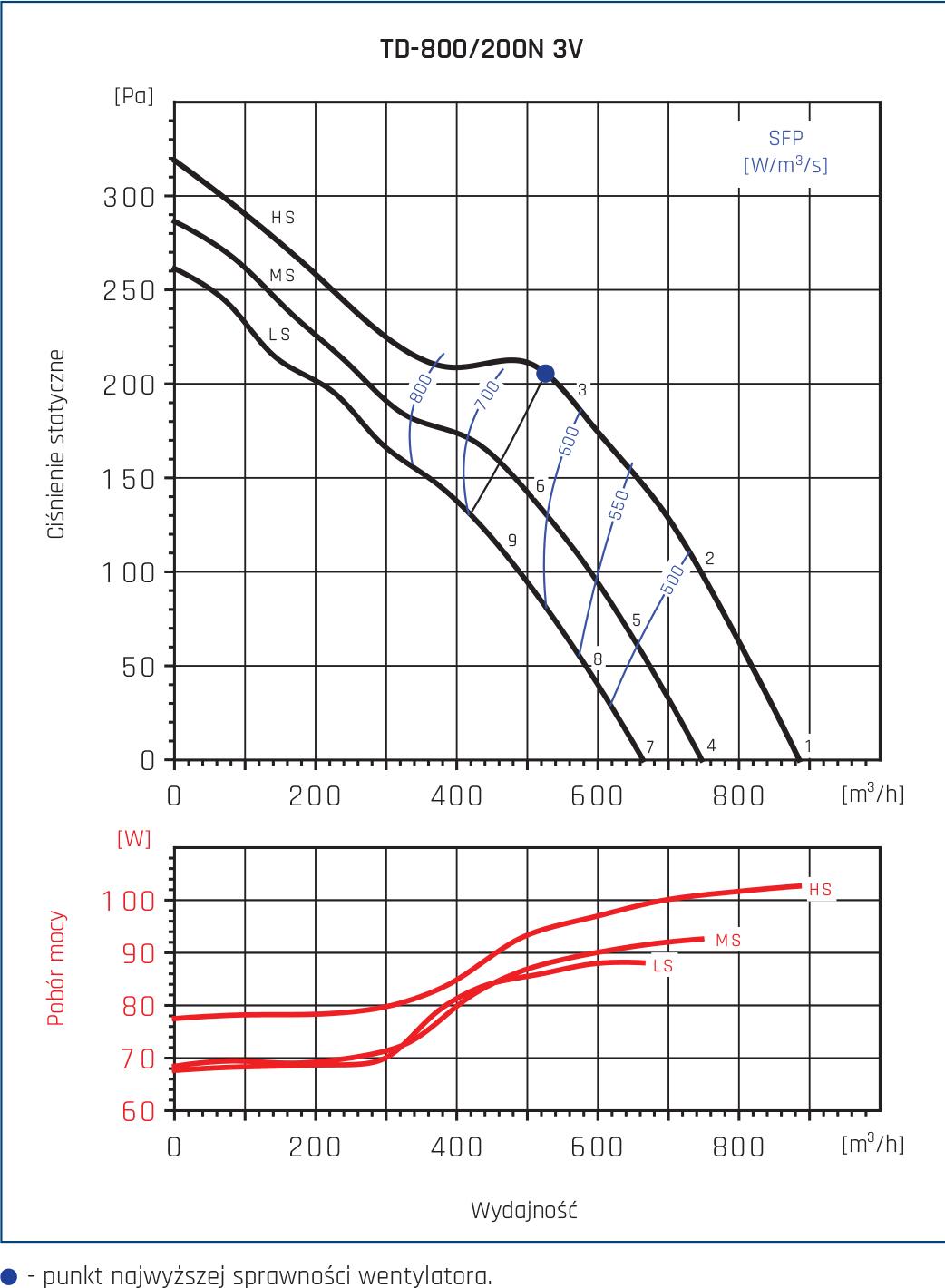 Wentylator kanałowy TD 19