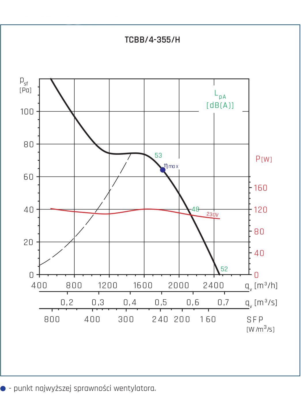 Wentylator Compact TCBB/TCBT 14