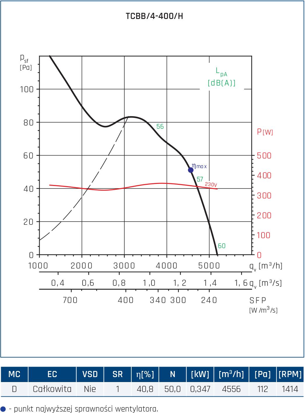 Wentylator Compact TCBB/TCBT 16