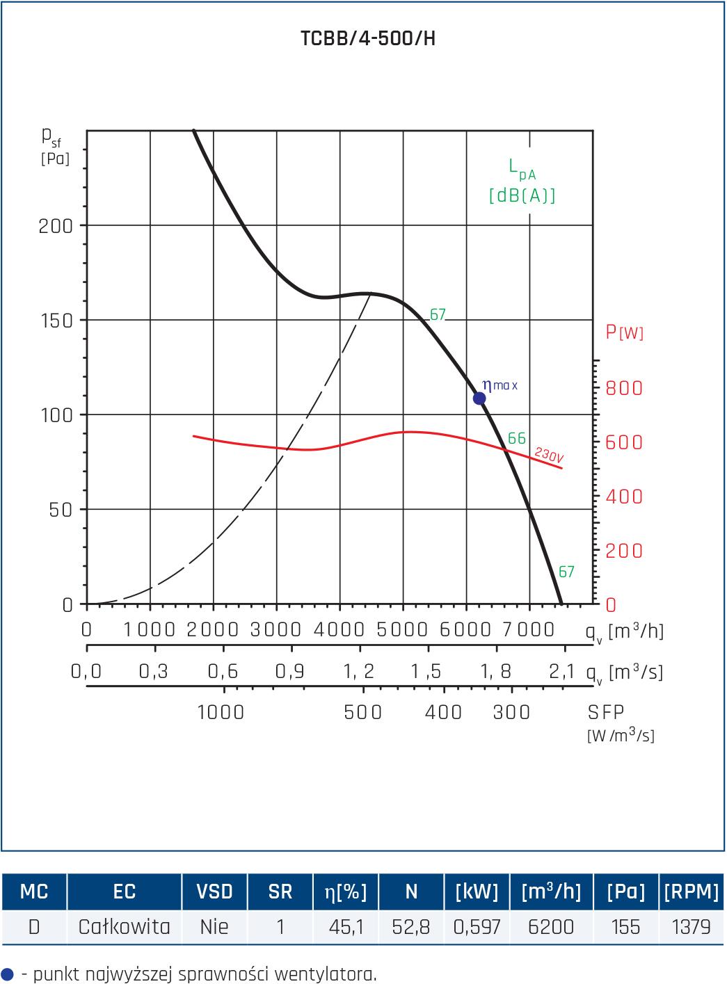 Wentylator Compact TCBB/TCBT 20