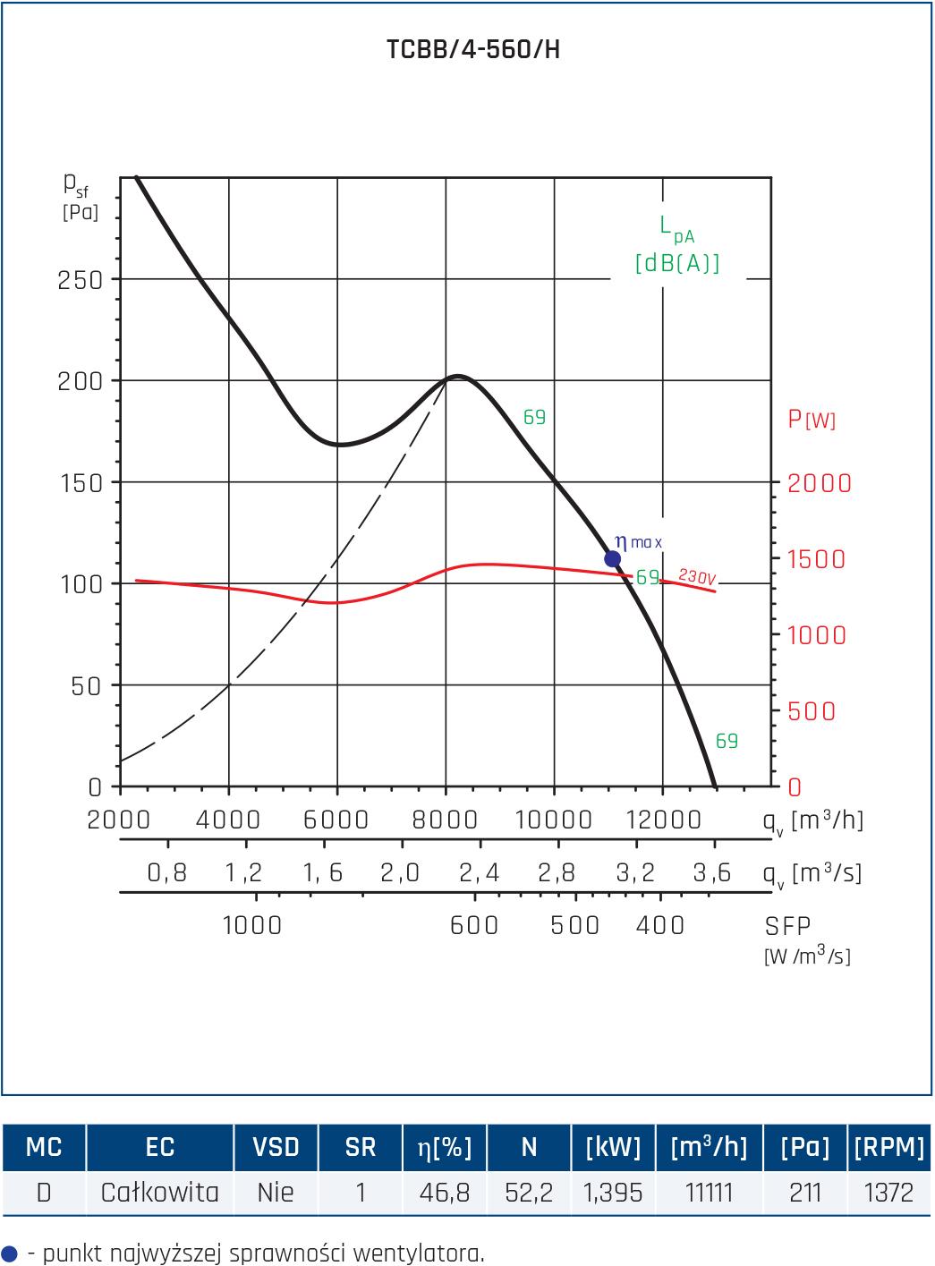 Wentylator Compact TCBB/TCBT 24