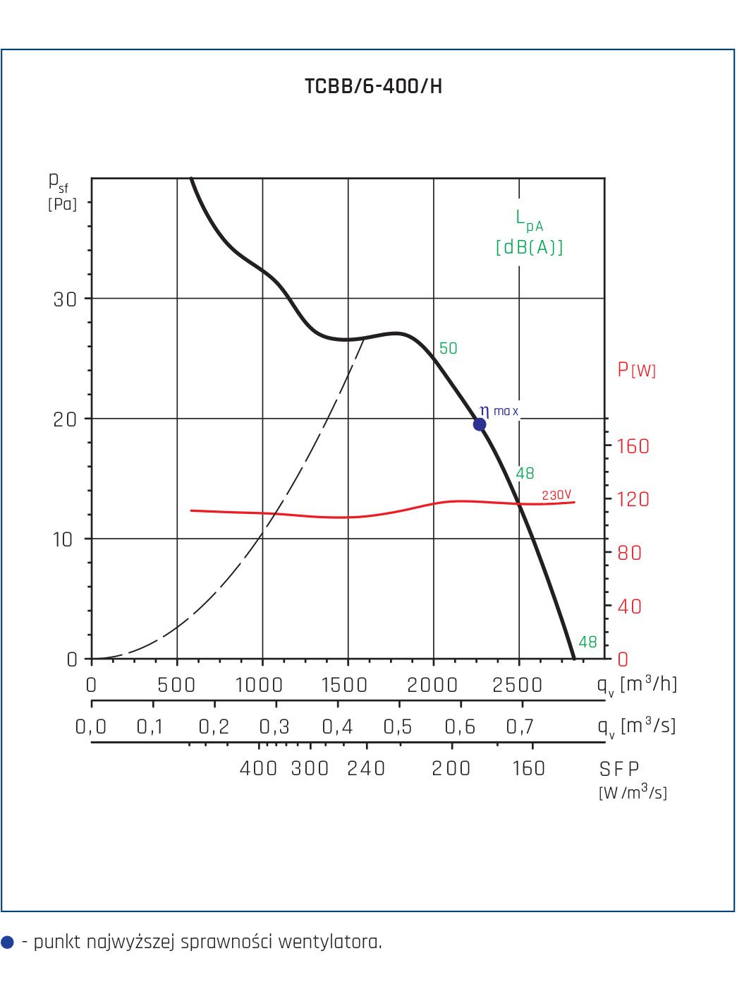 Wentylator Compact TCBB/TCBT 62