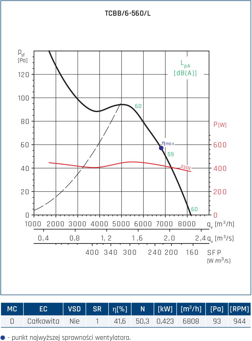 Wentylator Compact TCBB/TCBT 66