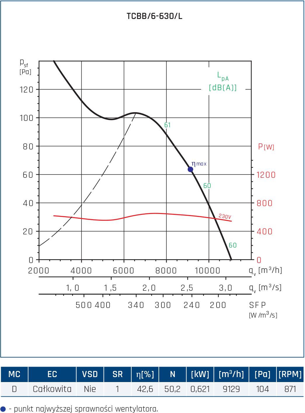 Wentylator Compact TCBB/TCBT 68