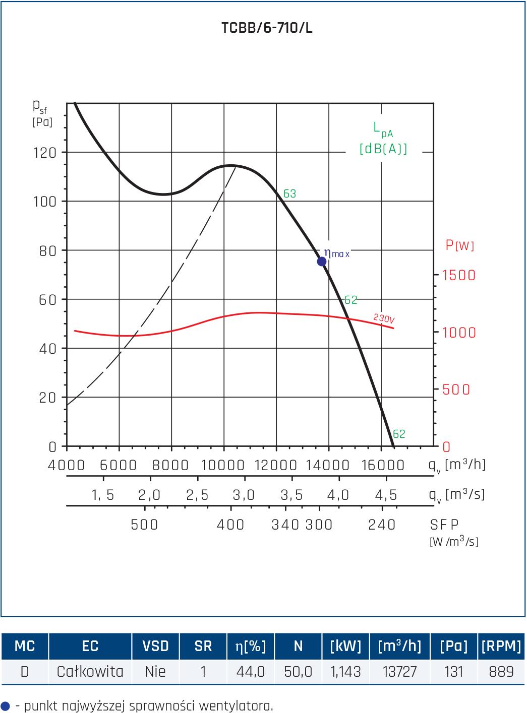 Wentylator Compact TCBB/TCBT 70