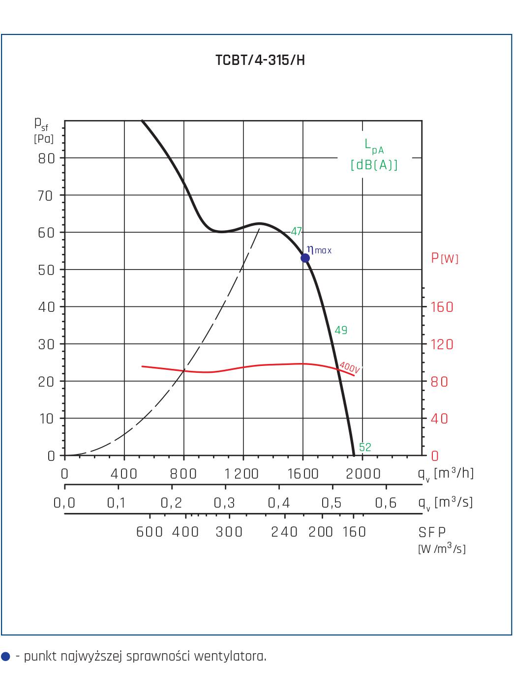 Wentylator Compact TCBB/TCBT 30