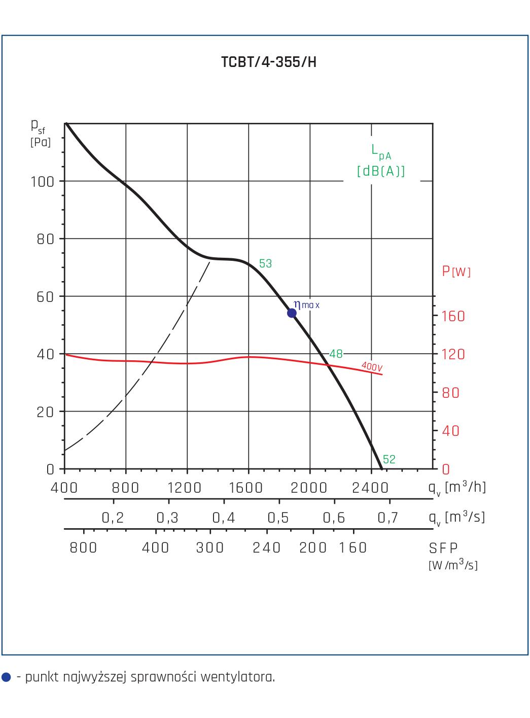 Wentylator Compact TCBB/TCBT 32