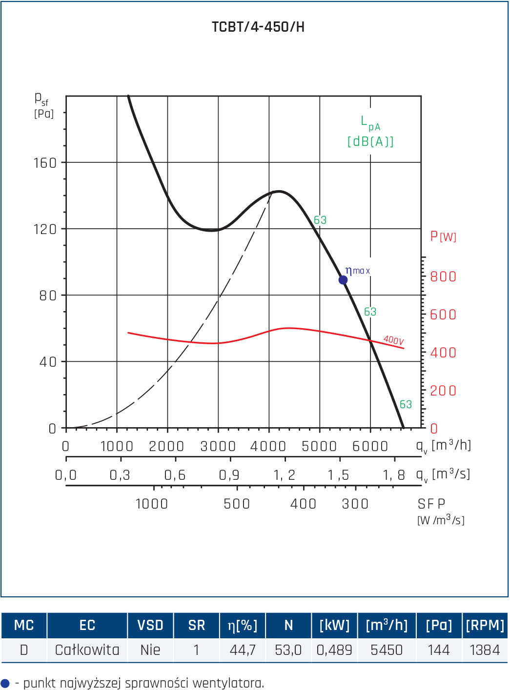 Wentylator Compact TCBB/TCBT 36