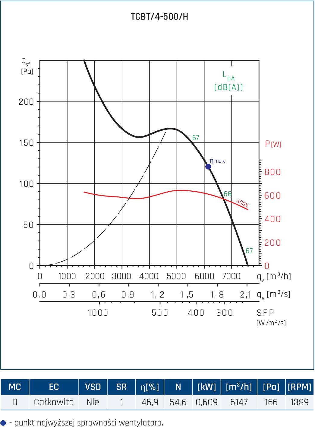 Wentylator Compact TCBB/TCBT 38