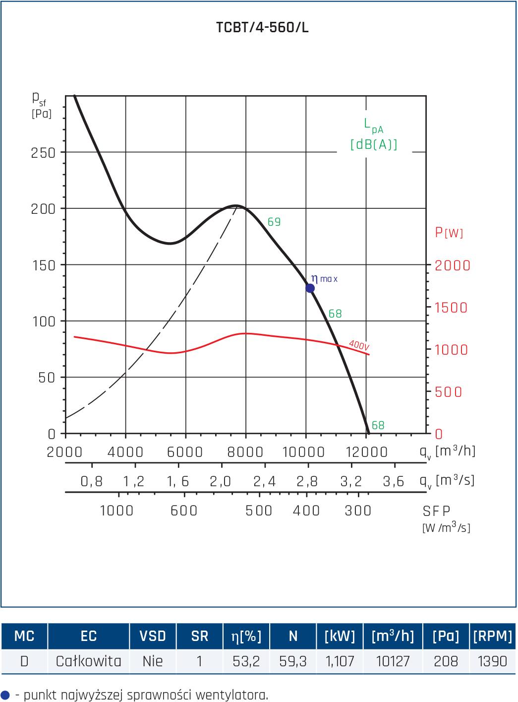 Wentylator Compact TCBB/TCBT 40