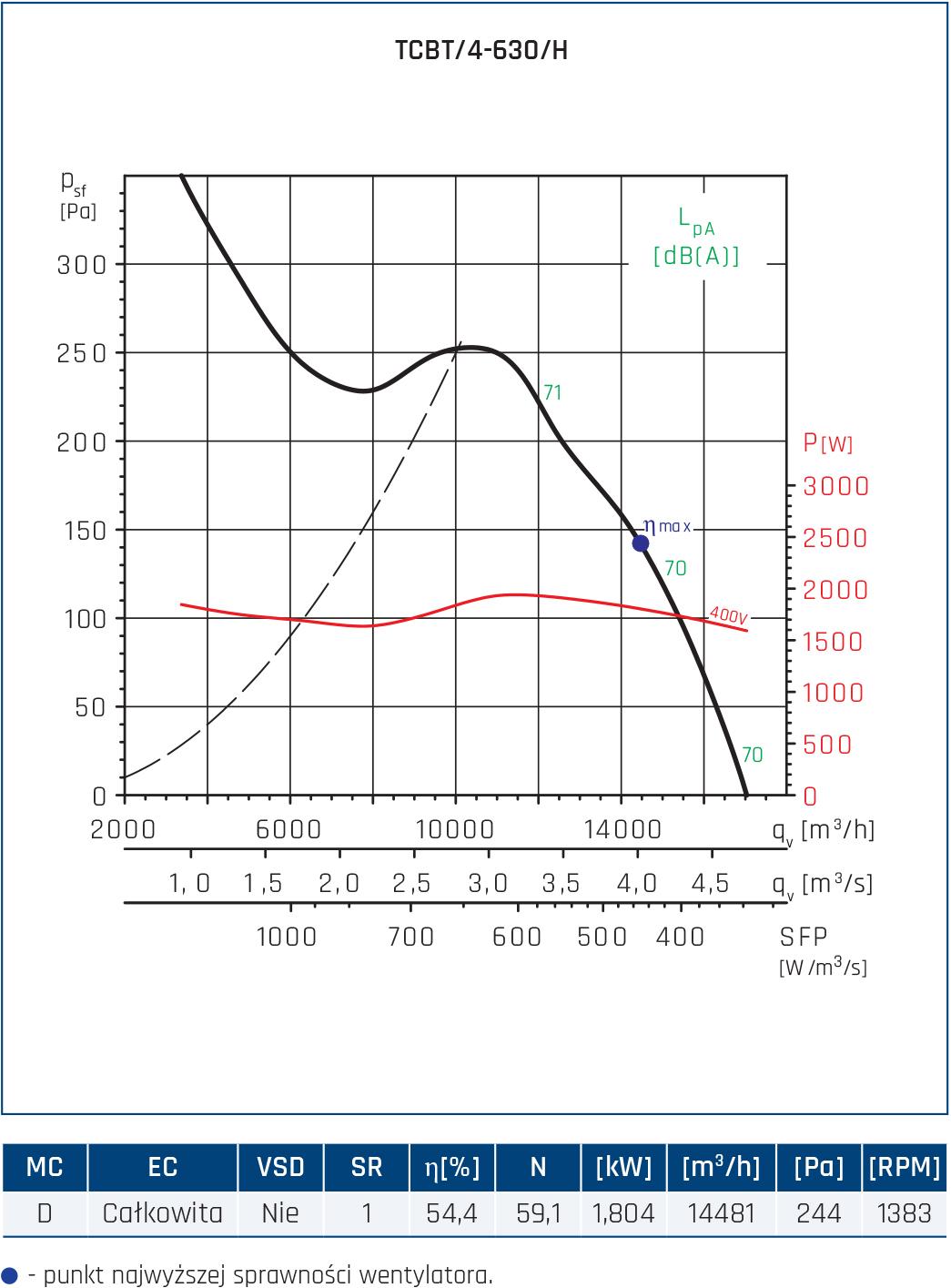 Wentylator Compact TCBB/TCBT 46