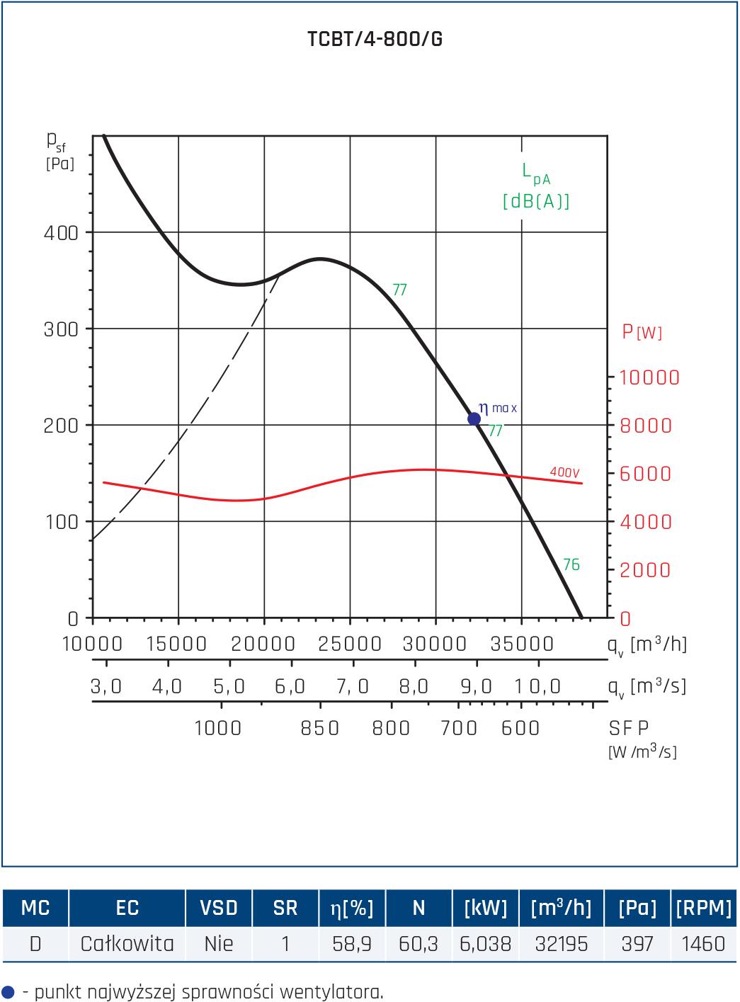 Wentylator Compact TCBB/TCBT 56