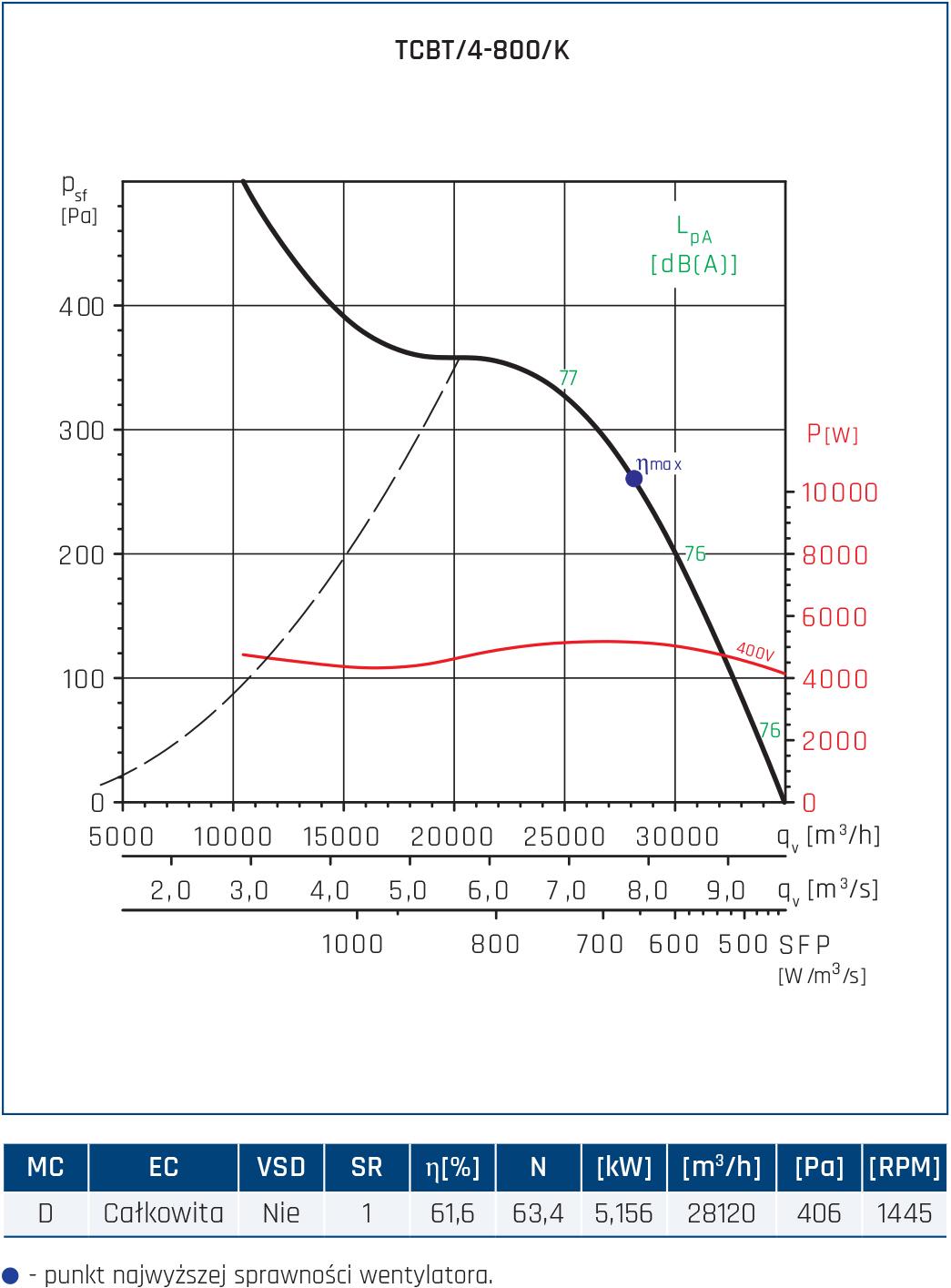 Wentylator Compact TCBB/TCBT 54