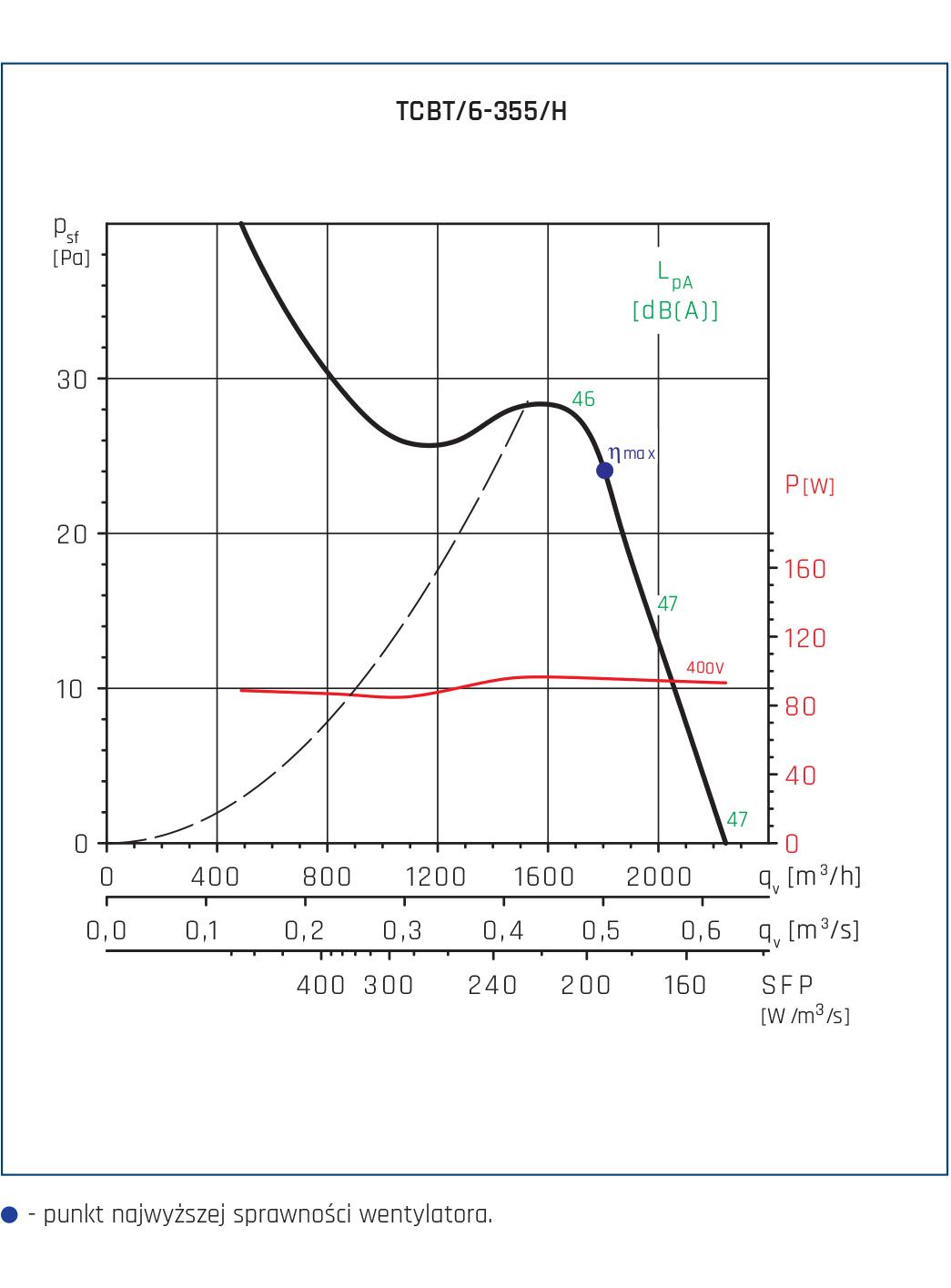 Wentylator Compact TCBB/TCBT 72