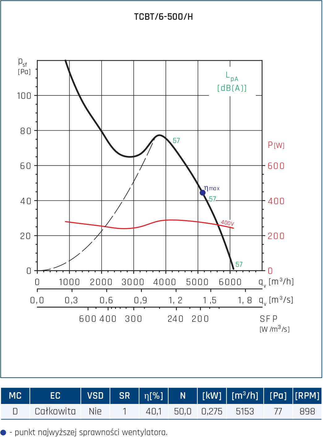 Wentylator Compact TCBB/TCBT 78