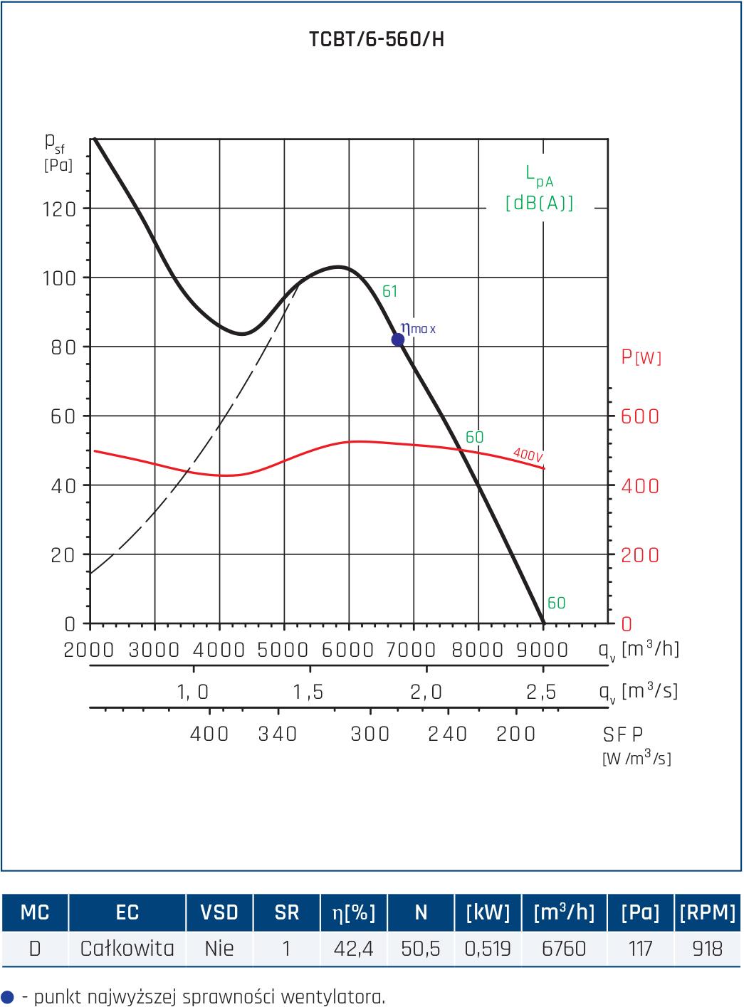 Wentylator Compact TCBB/TCBT 80
