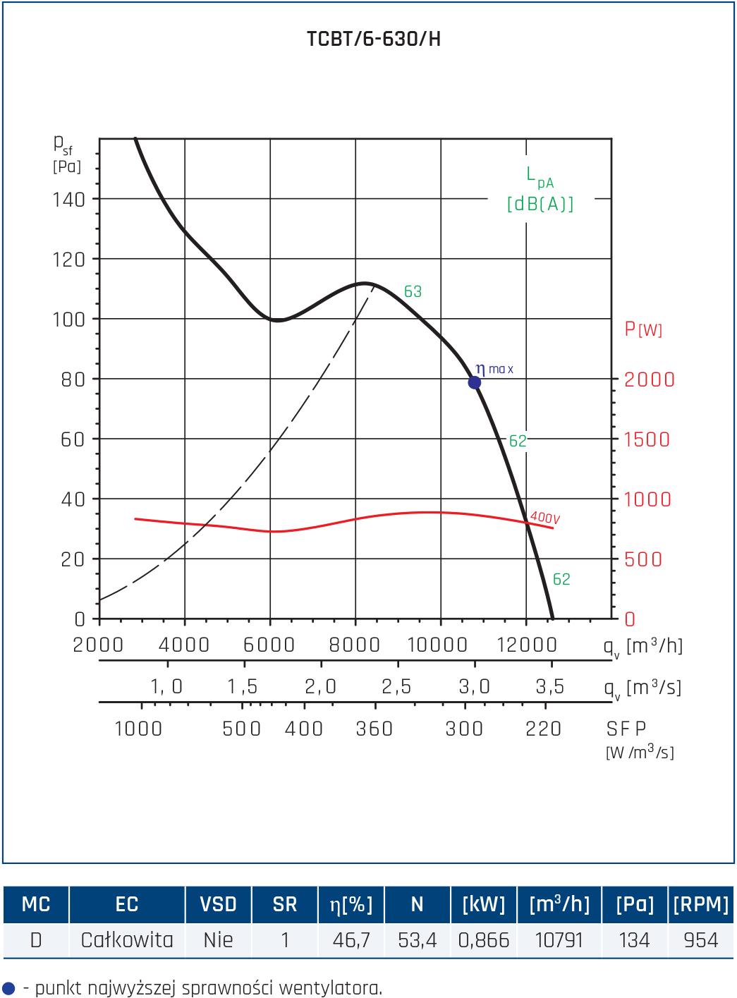 Wentylator Compact TCBB/TCBT 84