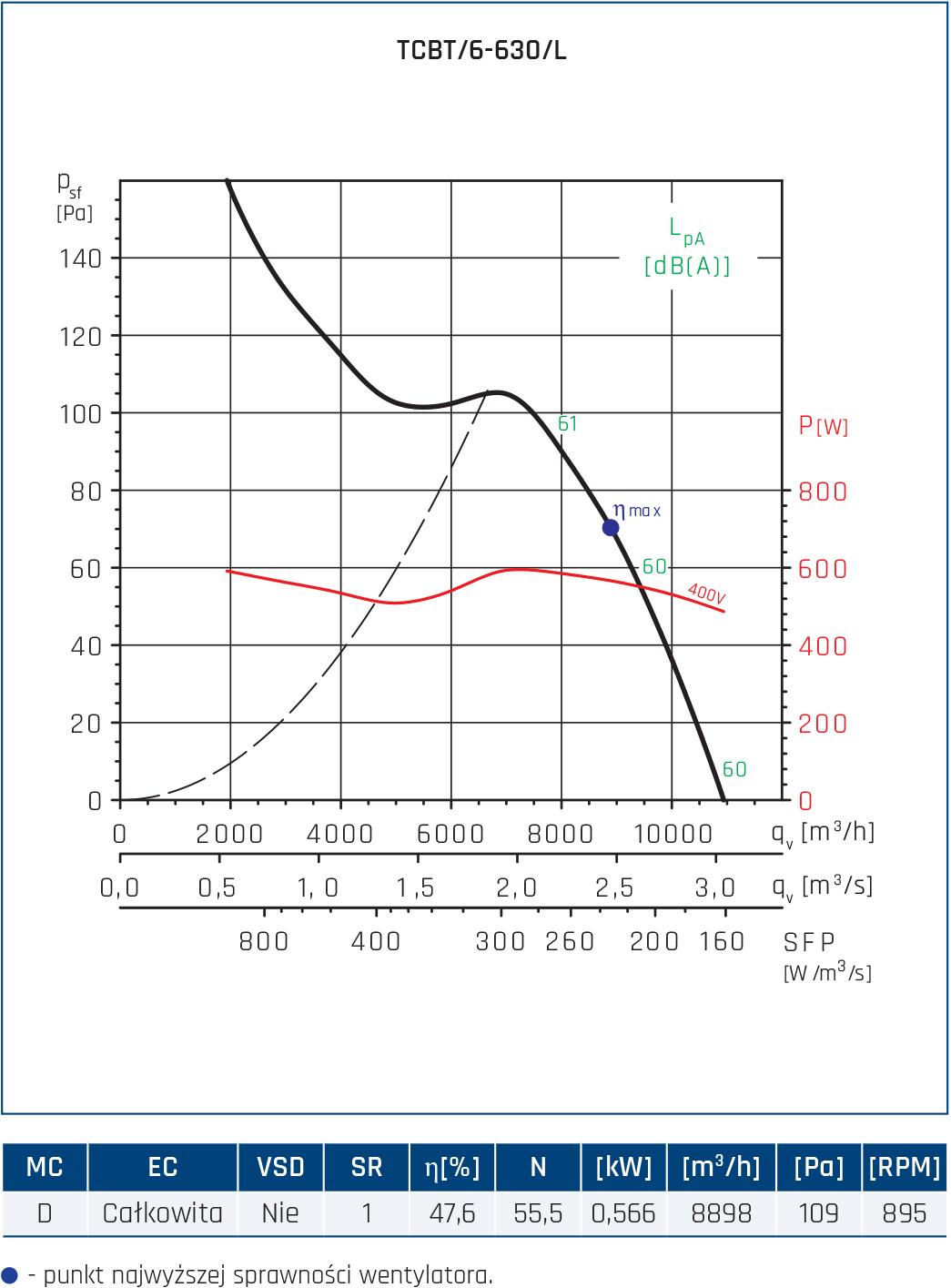 Wentylator Compact TCBB/TCBT 82