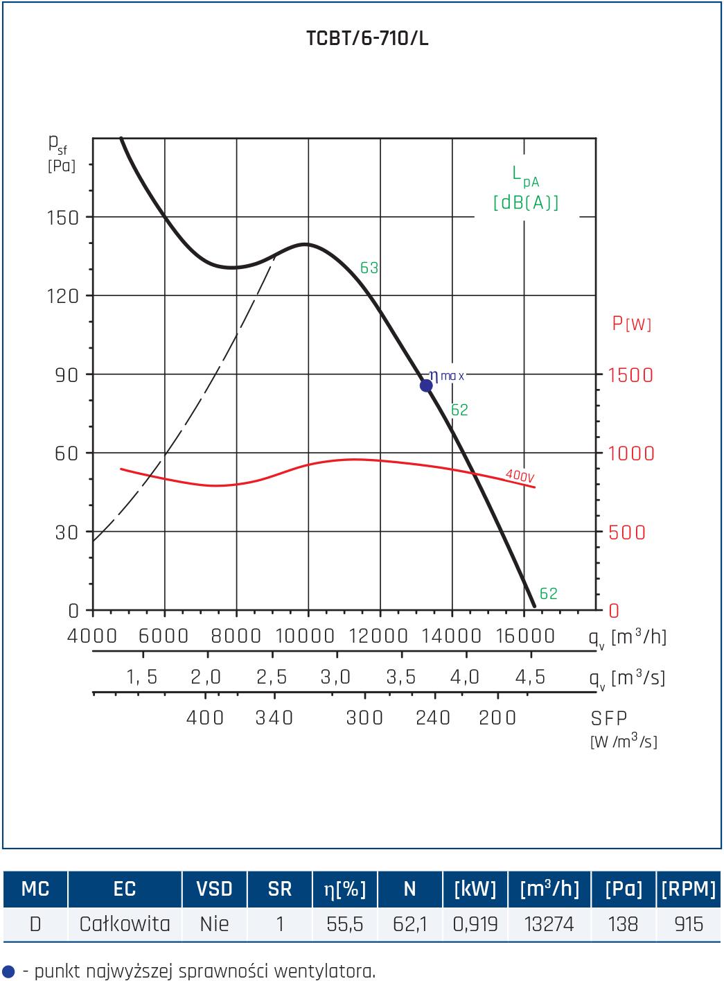 Wentylator Compact TCBB/TCBT 86