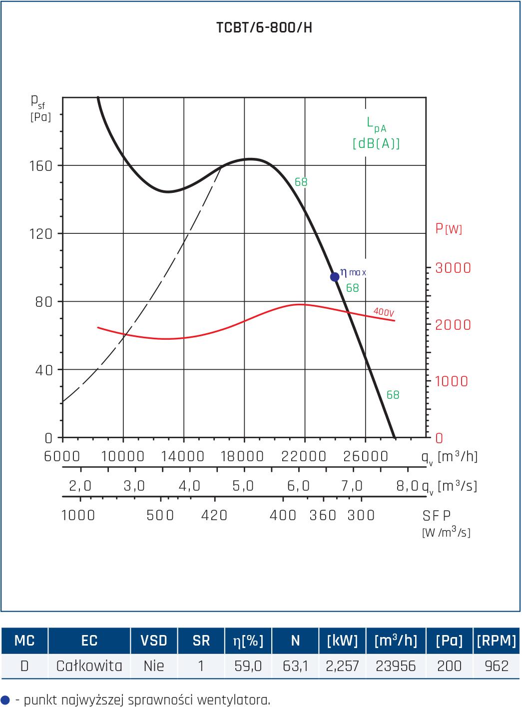 Wentylator Compact TCBB/TCBT 96